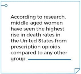 According to research middle-aged women have seen the highest rise in death rates in the Unites States from prescription opioids compared to any other group. Gateway Foundation The Gender Gap of Addiction