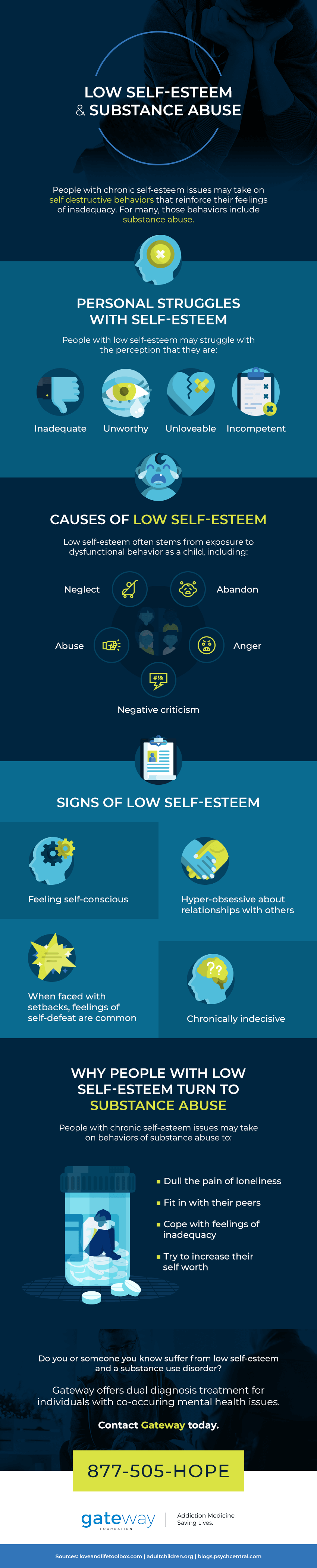 can low self esteem lead to substance abuse?